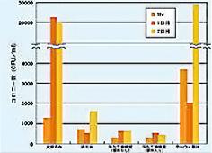このグラフによって、ほたて漆喰壁が調湿性能を十分に持っていることがわかります。
